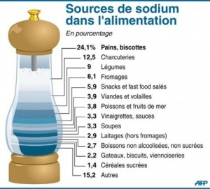 source de sodium