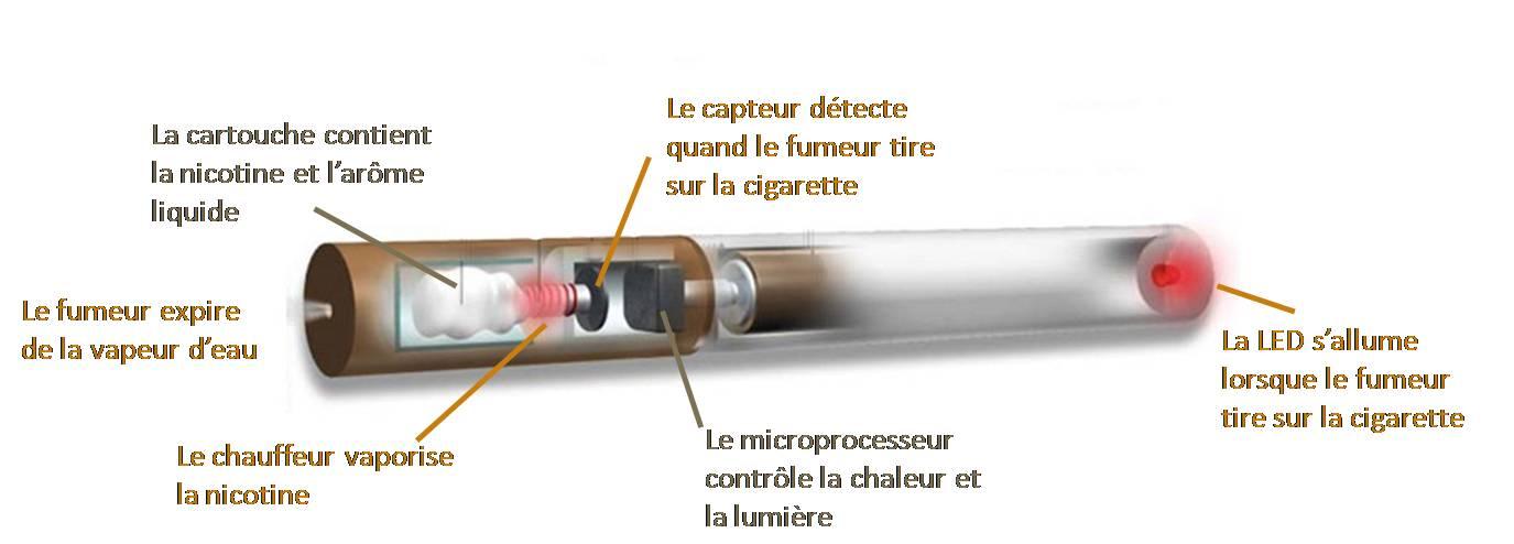 La cigarette éléctronique chez les lycéens
